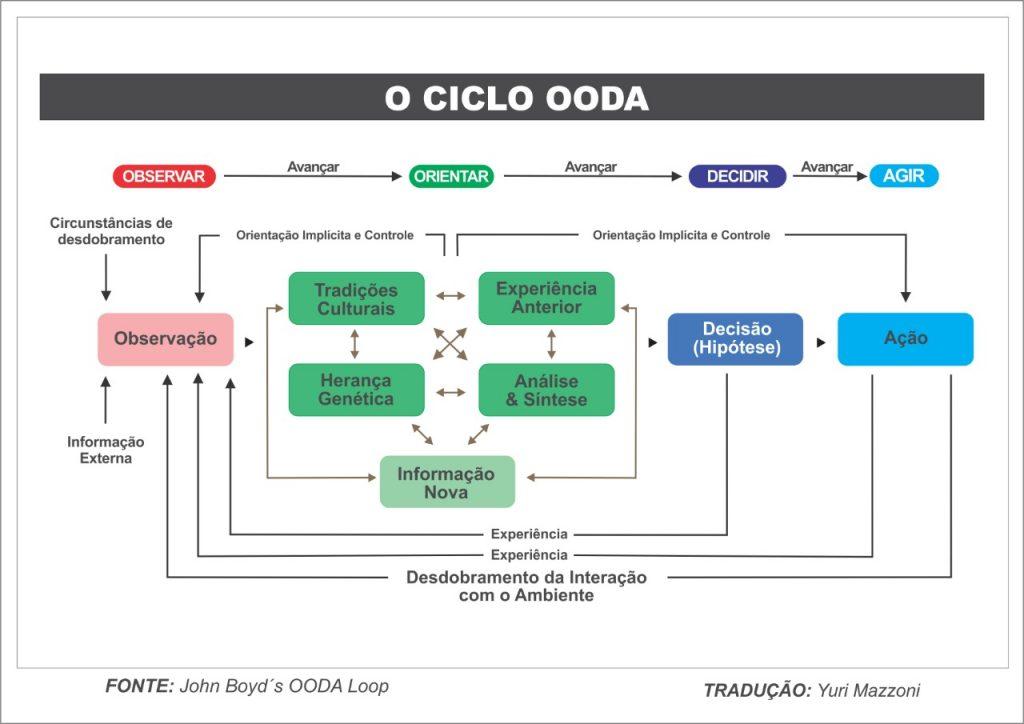 ciclo OODA expandido e traduzido