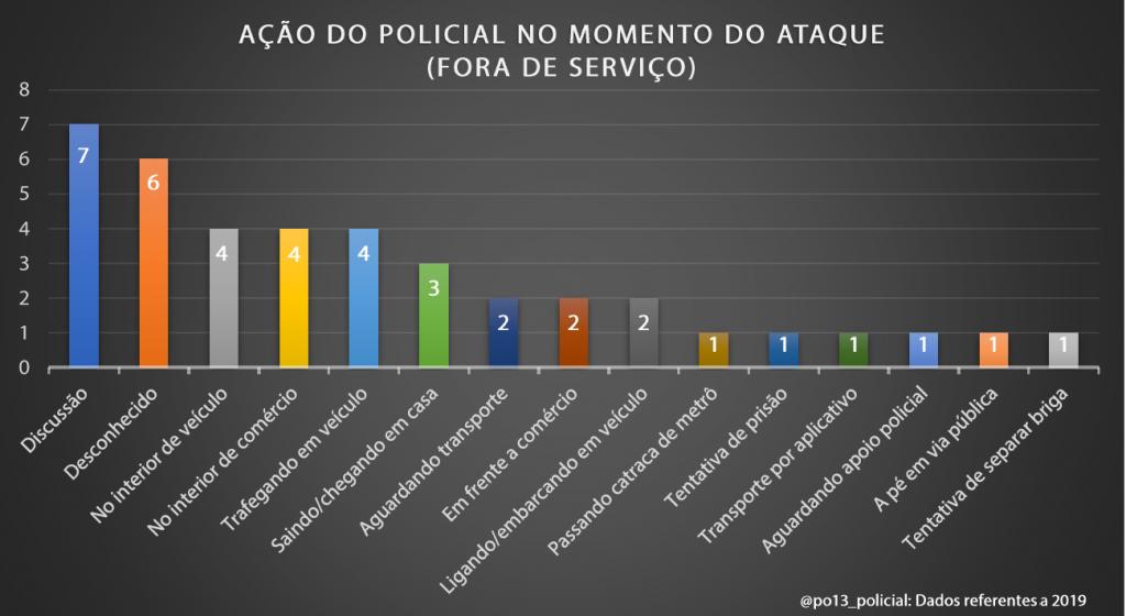 A luta pela arma: Dados brasileiros sobre retenção e contrarretenção de arma de fogo (2019) - InfoArmas 20