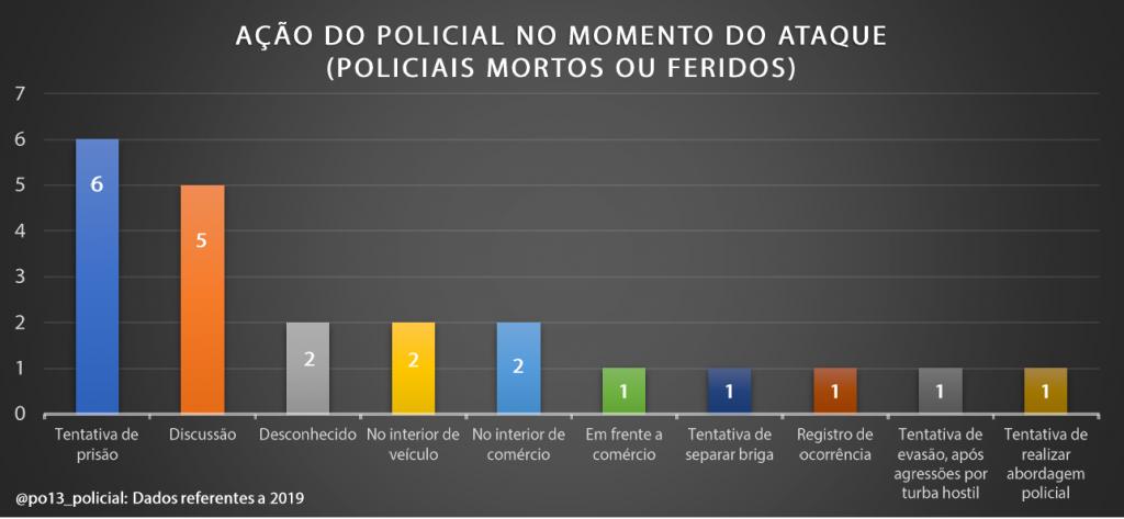 A luta pela arma: Dados brasileiros sobre retenção e contrarretenção de arma de fogo (2019) - InfoArmas 30