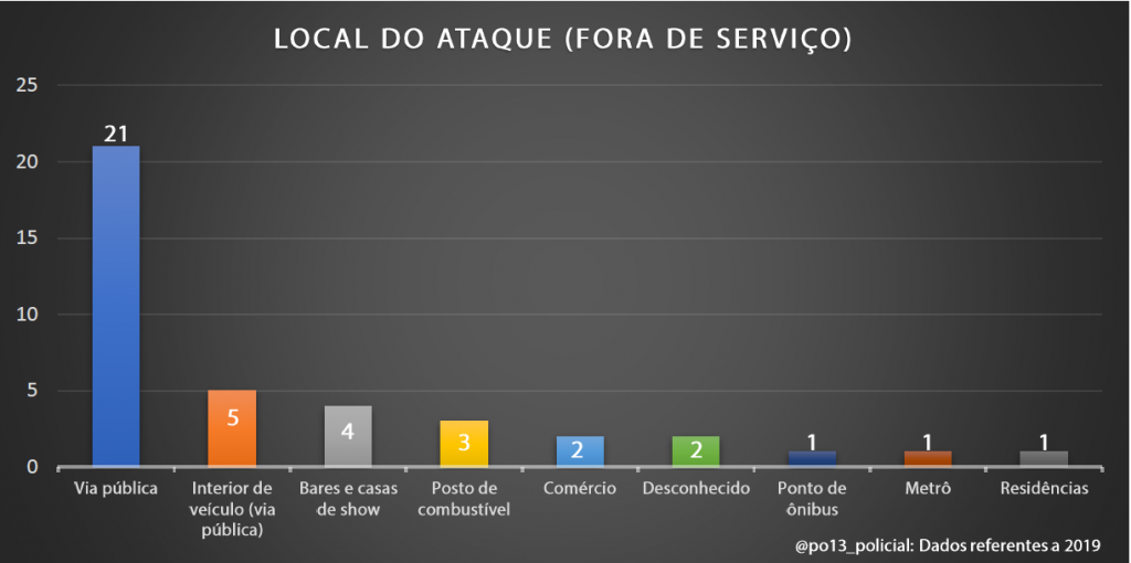 A luta pela arma: Dados brasileiros sobre retenção e contrarretenção de arma de fogo (2019) - InfoArmas 16