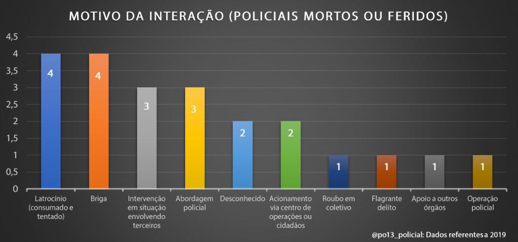 A luta pela arma: Dados brasileiros sobre retenção e contrarretenção de arma de fogo (2019) - InfoArmas 28