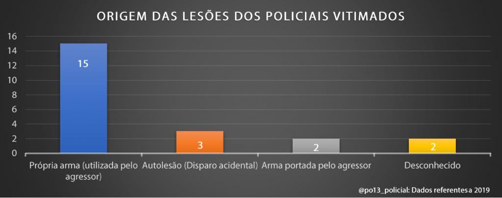 A luta pela arma: Dados brasileiros sobre retenção e contrarretenção de arma de fogo (2019) - InfoArmas 36