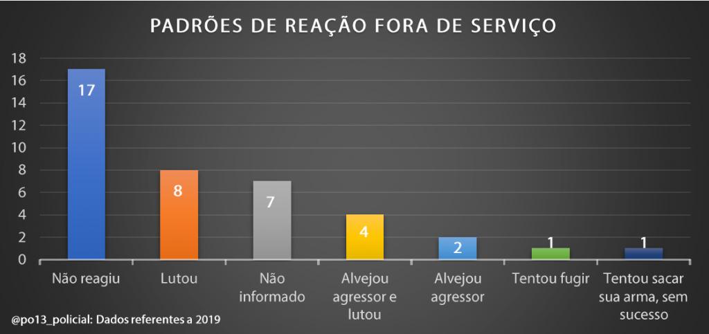 A luta pela arma: Dados brasileiros sobre retenção e contrarretenção de arma de fogo (2019) - InfoArmas 42