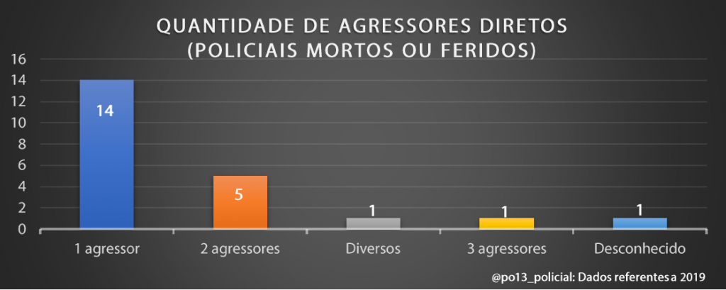 A luta pela arma: Dados brasileiros sobre retenção e contrarretenção de arma de fogo (2019) - InfoArmas 34