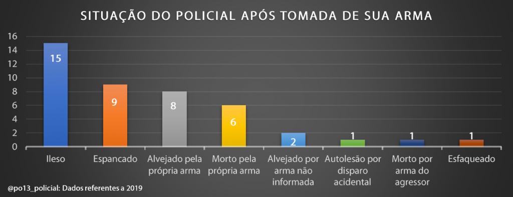 A luta pela arma: Dados brasileiros sobre retenção e contrarretenção de arma de fogo (2019) - InfoArmas 40